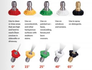 an image depicting a variety of power washer nozzles, each colour coded to visibly display the spread pattern the nozzle creates, text explains the various uses for each nozzle